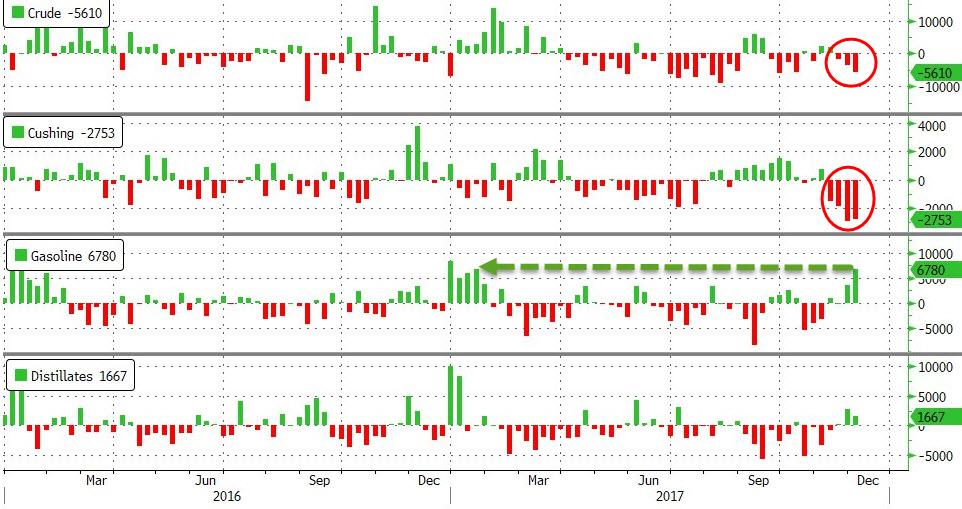 美EIA汽油库存增量创11个月最高 油价跌超2%