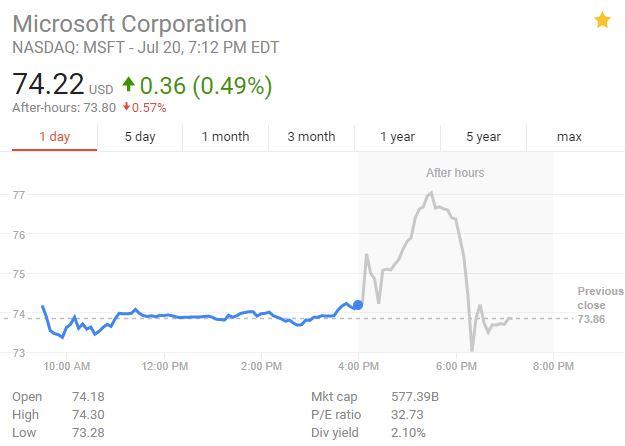 微软财报超预期 云平台Azure收入涨97% 但盘后股价先升后降