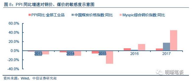 依据2013年至2017年的数据,求得每年PPI同比与煤价同比、钢价同比的比值,再求得五年的平均值,其中PPI同比与煤价同比比值平均为0.77,PPI同比与钢价同比比值平均为0.23。