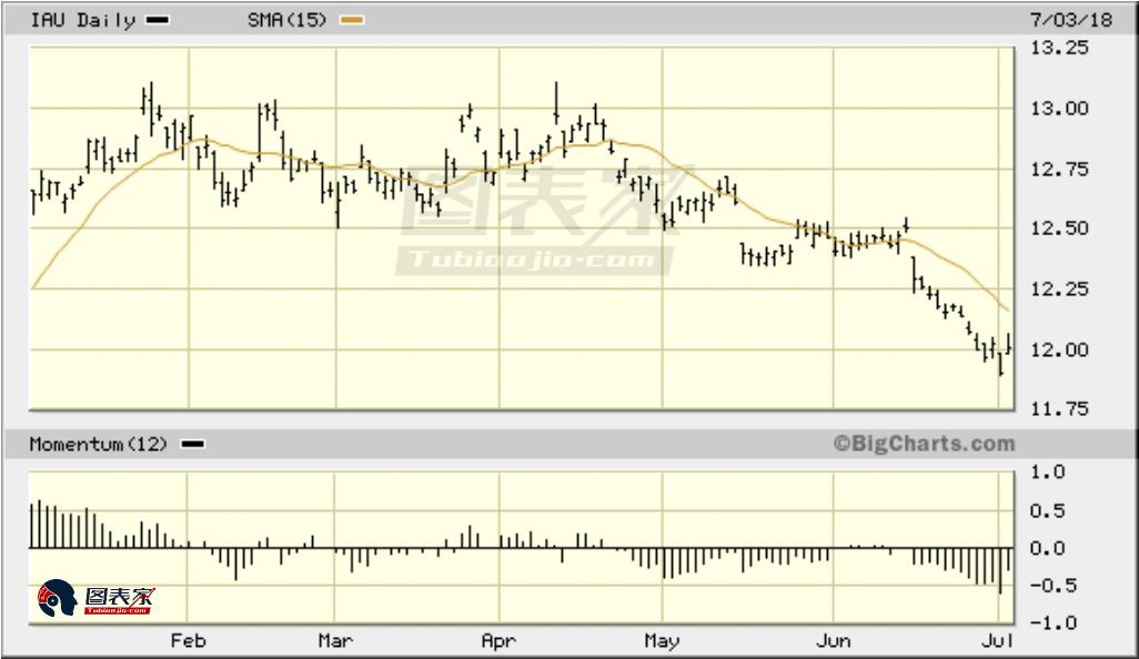 不过,就目前而言,短期内(1-4周)金价仍在下行。下面显示的是iShares黄金信托每日图表。