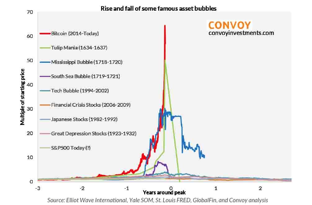 见证历史:超越郁金香狂热 比特币成为史上最大泡沫