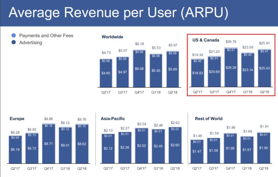 Business Insider报道则是认为,令人失望的数据突出表明Facebook处于窘境:既要取悦渴望看到增长的投资者,又要在爆出一系列丑闻之后挽回失望的用户。