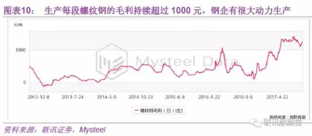 近期高低品位铁矿石价差有所回落,但仍处于高位,也显示钢厂的生产积极性也很强。