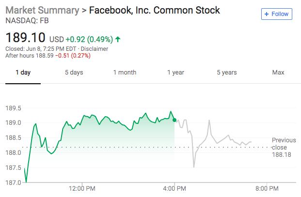 Facebook再曝丑闻 给予部分公司特权获取用户数据