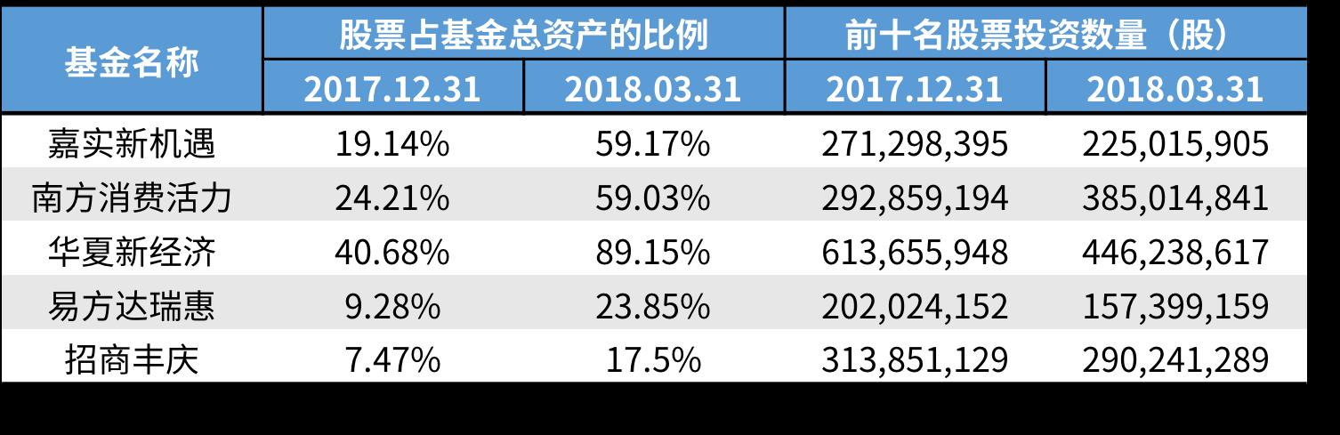 从一季报看,各基金持有的前十大重仓股,整体较为稳定。
