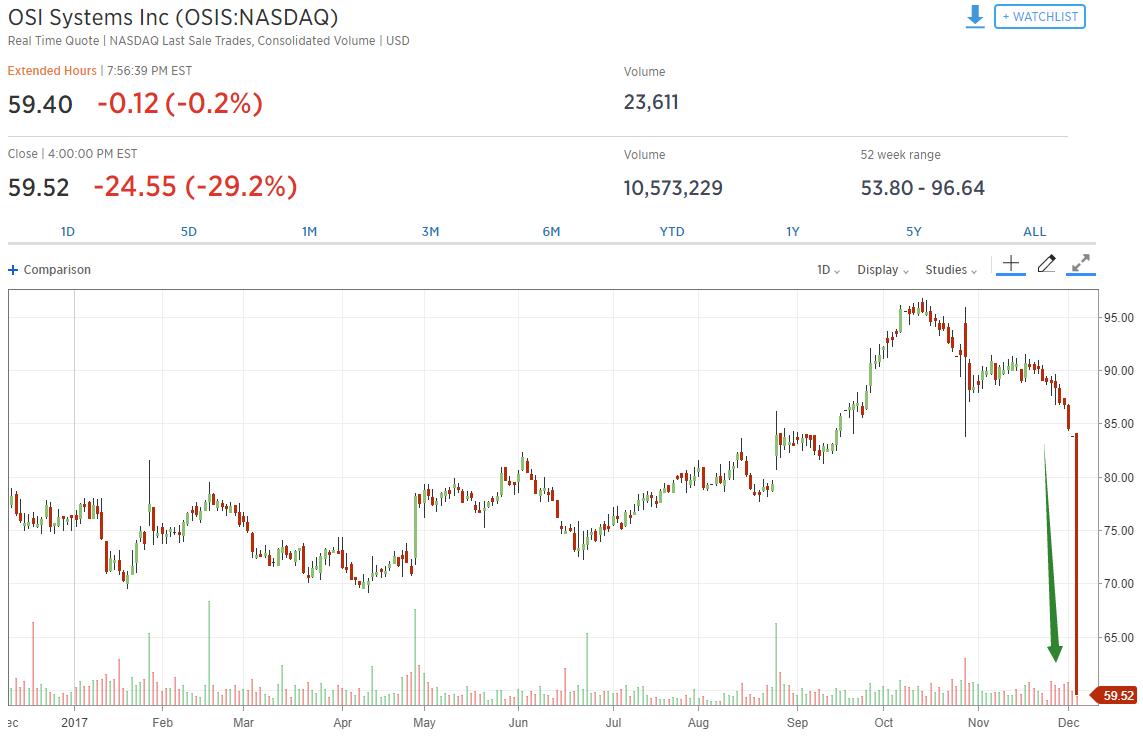 """成了浑水做空的""""猎物"""" 这只股票一日暴跌30%"""