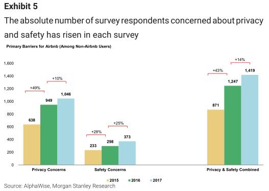 �@可能��威�{到Airbnb的增�L��力。通常情�r下,技�g革新��改善消�M者�w�,�K促�M使用率增�L,但�@�N��菰�Airbnb似乎�K未出�F,即便是在Airbnb已��_始采取�I�N等措施的前提下。
