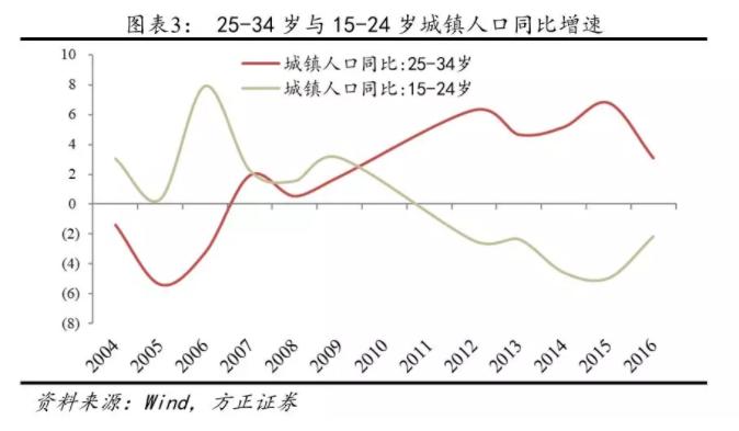 1.2.3改善型需求可期:居民收入跑赢房价了吗