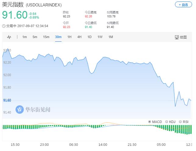 美元兑日元跌117点或1.05%,创2016年11月14日当周以来盘中低点至108.06。