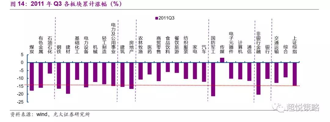 在2011年Q4,名义GDP增速下行至15.8%(前值19.5%),美元指数上行至78.27(前值75.28),中国十年期国债利率季均值下行至3.62%(前值3.99%)。在此期间,市场依旧是普跌的态势,依旧是周期板块表现最差;消费板块表现基本与大势持平;TMT开始出现改善迹象,传媒依旧是表现最好且有正收益;金融中,银行上涨,非银金融大幅下跌(图15)。