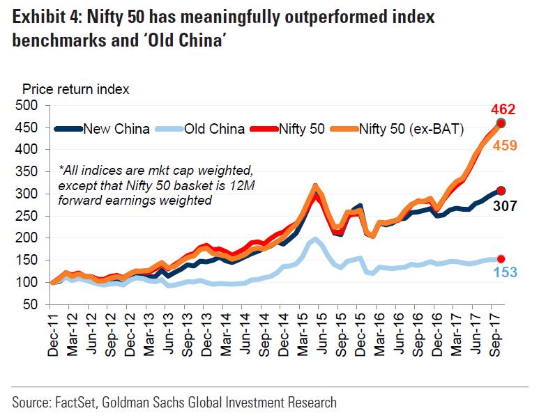 """在""""新的中国""""指数中,科技行业权重最大,高达49%,接近一半,其次为消费行业,权重为21%,权重最低的行业为金融业,仅为7%。而在""""旧的中国""""指数中,权重最大的为金融行业(25%),其次为工业(19%),科技行业权重极低,仅为2%。"""