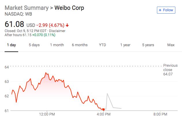 微博暂停不满14周岁的未成年人注册 股价大跌近5%
