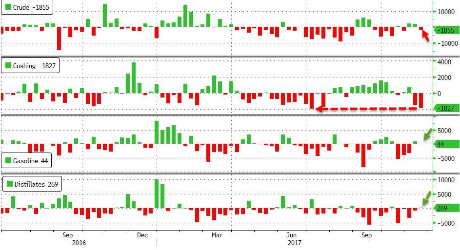 上周原油总库存8周内首次出现上涨,本周仍保持上涨趋势。美原油产量每日增长13万桶,创下纪录新高。