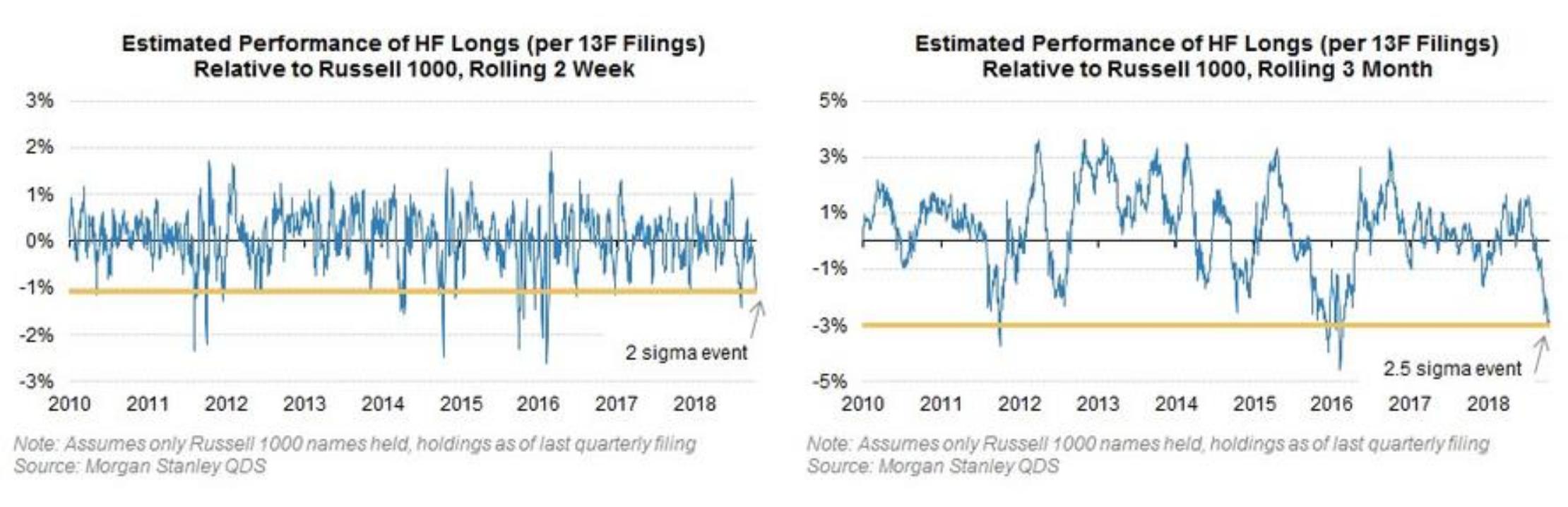 Metli指出,目前看来,风险是轮动式的,标普500指数横截面收益分散数据与历史平均水平持平。由于某个板块内的多支股票常被集中交易,收益分散尚处于板块水平,意味着风险大部分集中在板块内部。