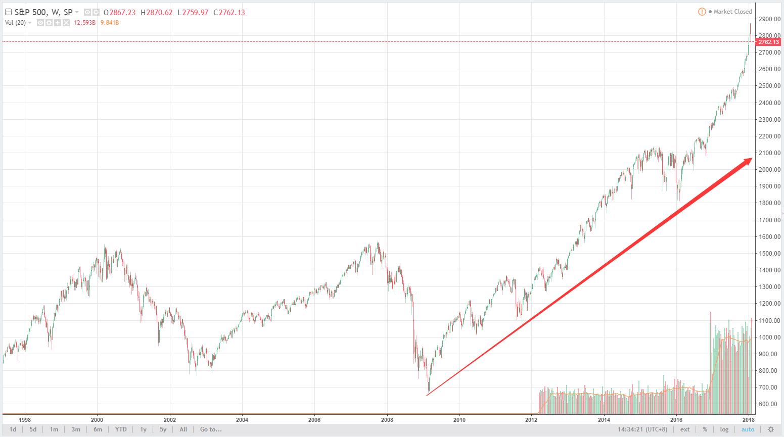 债市收益率上升是如何打击股市的?