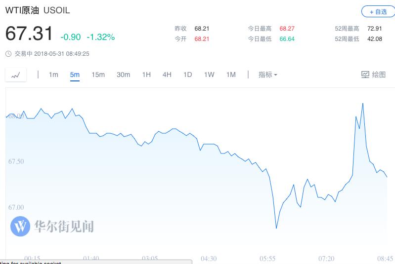 EIA原油库存意外大降 油价短线上扬后回落