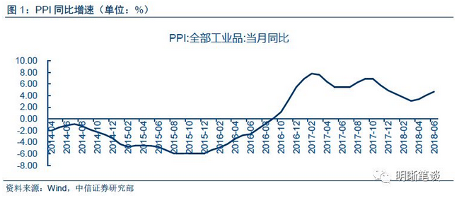 若后续基建项目推动投资增速回升,PPI是否将再度上行?2018年上半年投资增速持续回落,固定资产投资增速从2月份的7.9%下降到6月的6%,基建投资增速则从16.10%快速下降到6月份的7.3%,投资增速的下降表明投资对于工业的需求不断走弱,同时导致PPI下降。但后半年随着积极财政政策更加积极,基建投资补短板不断深入,基建以及固定资产投资增速将回升,投资对于工业品的需求或将走强,PPI可能面临上行压力。
