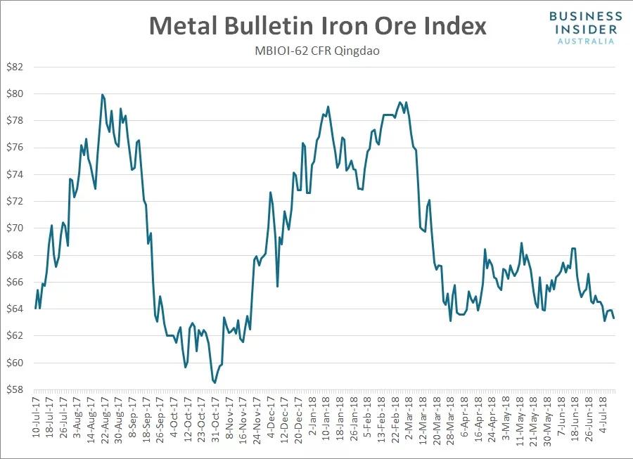 品位58%的国际铁矿石现货跌0.1%,至每吨37.26美元。65%品位的现货跌0.2%,报90.80美元。