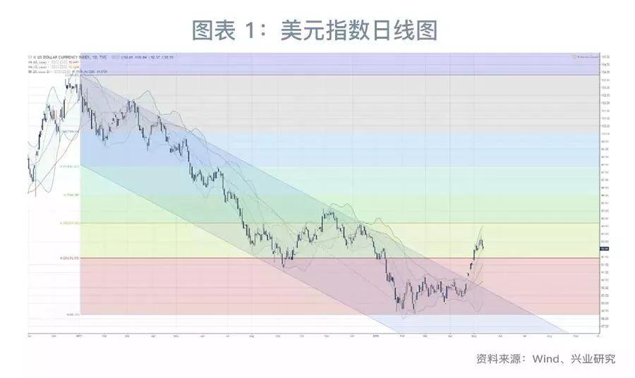 4月中国货币条件有所缓和。中国4月M1同比7.2%,略高于市场预期的7%;M2同比8.3%,略低于市场预期的8.5%。新增人民币贷款1.18万亿,高于市场预期的1.1万亿;新增社融1.33万亿,高于市场预期的1.35万亿。相较3月,4月中国货币条件出现缓和迹象,M1、社融增速双双企稳,同时央行下调法定准备金率。M1增速或已接近底部,继续下滑空间有限。