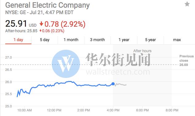 中概股方面,网易收跌0.47%,新浪收跌0.21%,阿里巴巴收跌0.14%,京东则收涨0.37%,微博收涨0.52%,百度收涨0.97%。