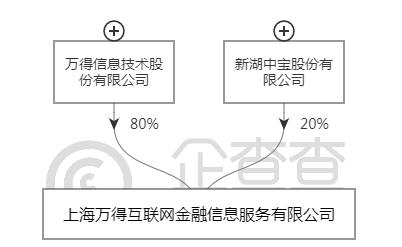 """全天候科技通过查询发现,双方共同投资的公司名为""""上海万得互联网金融信息服务有限公司 """",于2014年注册成立,2016年10月新湖中宝正式新增为股东。公司经营项目包含:金融产品的研究开发与咨询服务、金融产品交易信息服务、金融数据软件开发、金融信息服务(不得从事金融业务)、网络科技和计算机科技领域内的技术开发、技术服务、技术咨询、技术转让等。"""