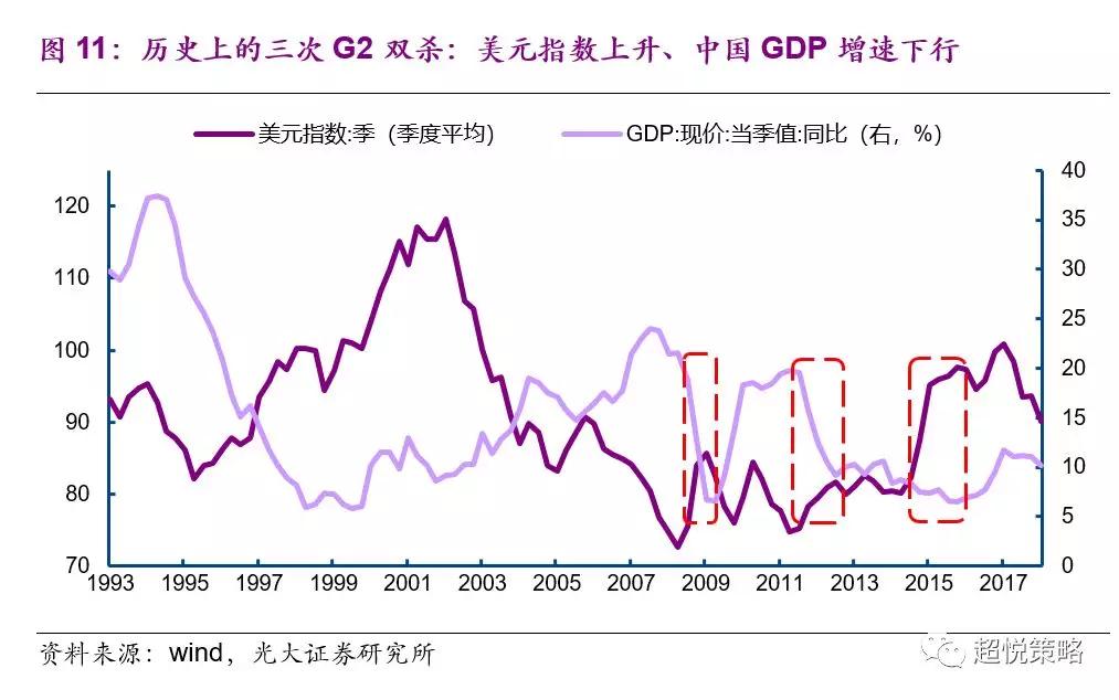 贸易战波澜再起的最大风险:G2双杀