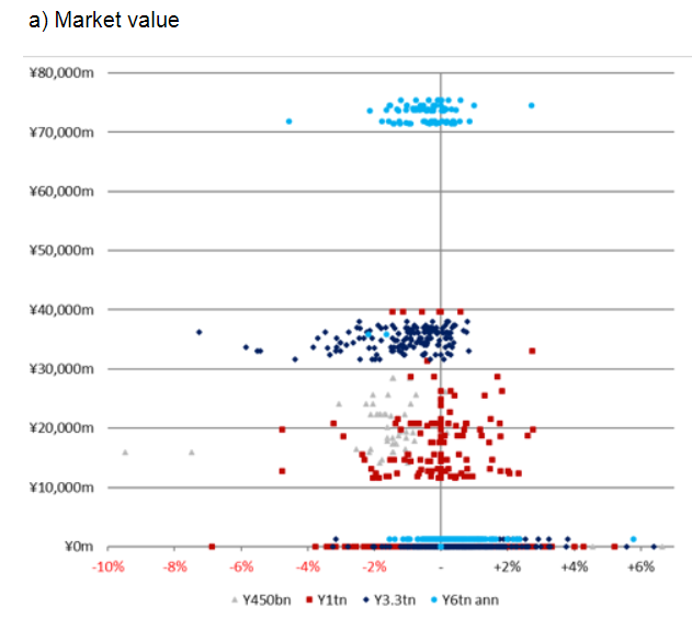 上述�晌环治鋈耸靠��Y�Q,��w�砜矗�日本央行�缀趺棵慷荚谑�霰憩F疲��r入市,�@可能是�榱艘种剖�霾�印K����M一步�l�F,在通�^ETF介入股市的�^程中,日本股市的估值低於全球股市,同期市盈率相���^低。