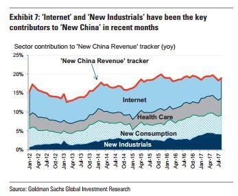 """第三,不同于""""新经济""""。互联网和新兴工业的比重占到了52%,而健康产业和新消费的增长率约为15%,这和""""新经济""""的定义不同。"""