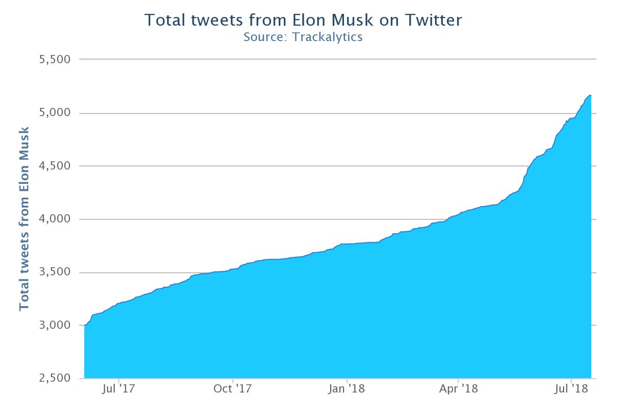 马斯克近一年以来推特数目,5月以来增长明显加快(来源:Trackalytics)