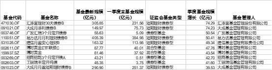 """值得注意的是,混合型基金中规模数额增长最大的基金为博时黄金ETF联接C,二季度其规模增长了47.76亿元,二季度末规模为87.76亿元。博时基金回应华尔街见闻称,二季度黄金ETF规模猛增主要原因是蚂蚁财富号一直在推金ETF联接C份额,而份额增长主要来自个人投资者购买。由此可见,支付宝、蚂蚁财富对基金规模""""战局""""的左右,不止体现在货币基金方面。"""