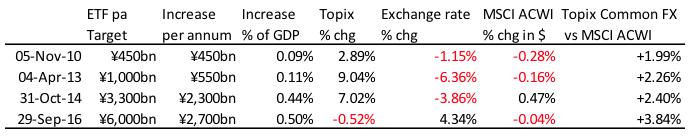 用这个方法衡量预期效果有一个问题:由于市场预期的存在,政策可能在某种程度上被提前计入了市场。因此,上述表格中的数据只是一种意外的效果,应当是真实效果的下限。