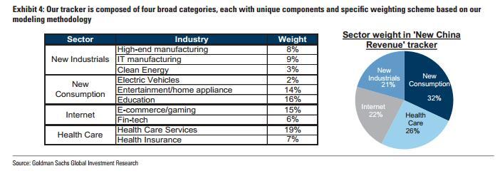 新兴工业占比21%(其中高端制造业占8%,IT制造业占9%,清洁能源占3%);新消费占比32%(其中电动汽车占2%,娱乐产业占14%,教育产业占16%);互联网占21%(其中电商、游戏占15%,互联网金融占6%);健康产业占26%(其中医疗健康服务占19%,医疗保险占7%)。