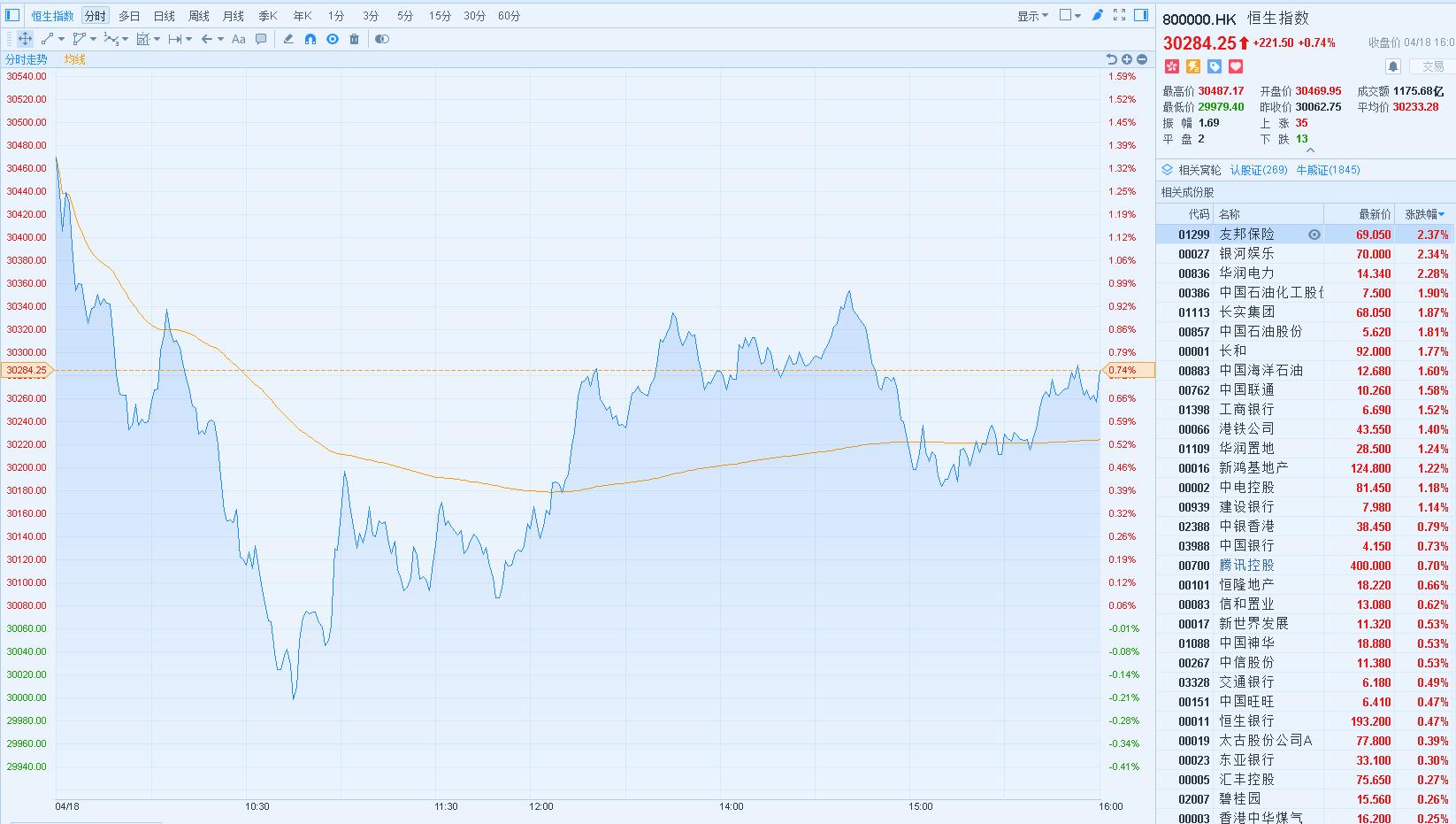 股票上演深V行情 恒指一度跌破3万点大关