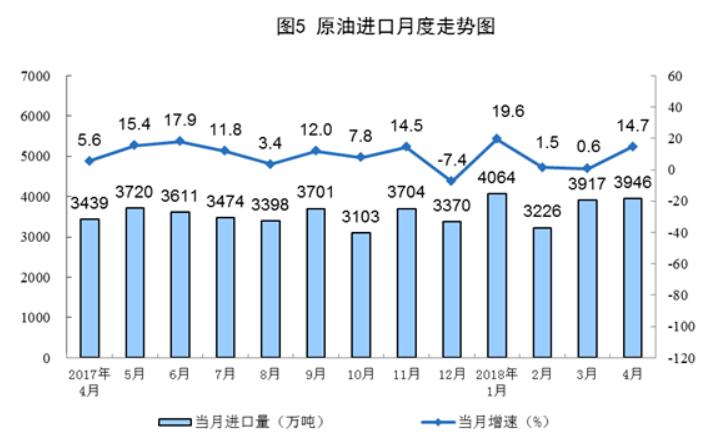 当前正值维修季,通常来说每年这个时候的进口需求都会受到冲击。但今年的进口仍触及历史高位,表明中国的原油需求要大于预期。