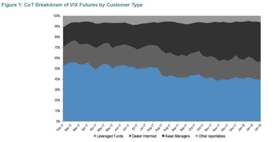 Worthington认为,随着做空VIX的投资者爆仓,接下来承压的将是VIX期货和期权的空头。据摩根大通的数据,VIX期货和期权占到了CBOE大约四分之一的营收。其中VIX期货对CBOE增长的贡献更显著,从2016年1季度到2017年3季度,其营收翻了一番。