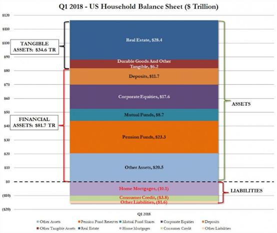 美国家庭净资产连续第10个季度增加,增加的1万亿美元主要来自房地产估值4900亿美元的增长,以及各类金融资产5110亿美元的增量,包括公司股票、共同基金、养老基金和存款等。