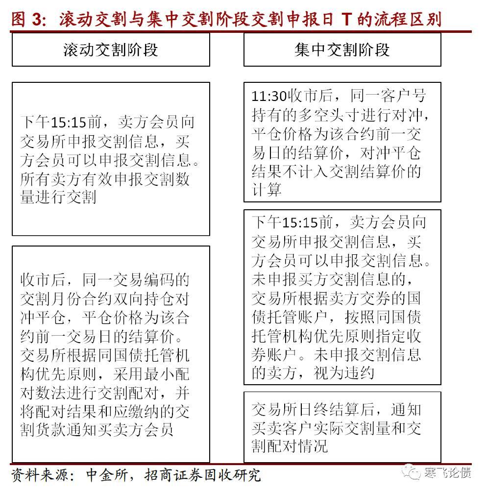 国债期货的宿世此生(徐寒飞/王菀婷)