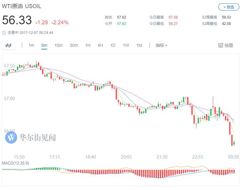 布伦特原油期货也跌1.24美元或近2%,刷新11月20日以来盘中低点至61.62美元/桶。
