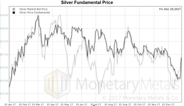 在这两种金属中,基本价格都在上涨,并且其整个年度的波动低于市场价格的波动。不过,预测商品的价格还是离不开基本面的观察。