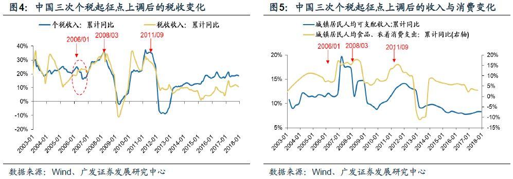 中国减税释放了什么信号?