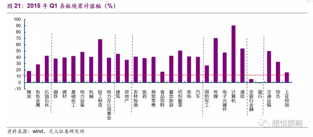 2015年Q2,名义GDP增速小幅反弹至7.70%(前值7.37%),美元指数上行至96.02(前值95.14),中国十年期国债利率季均值也小幅上行至3.52%(前值3.48%)。在此期间,大放水推动的泡沫牛基本上走到了尾声,消费以及周期中的中游等表现较好(图22)。