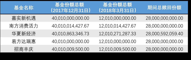 """遇7成份额缩减, """"国家队""""基金一季度调仓路线曝光"""