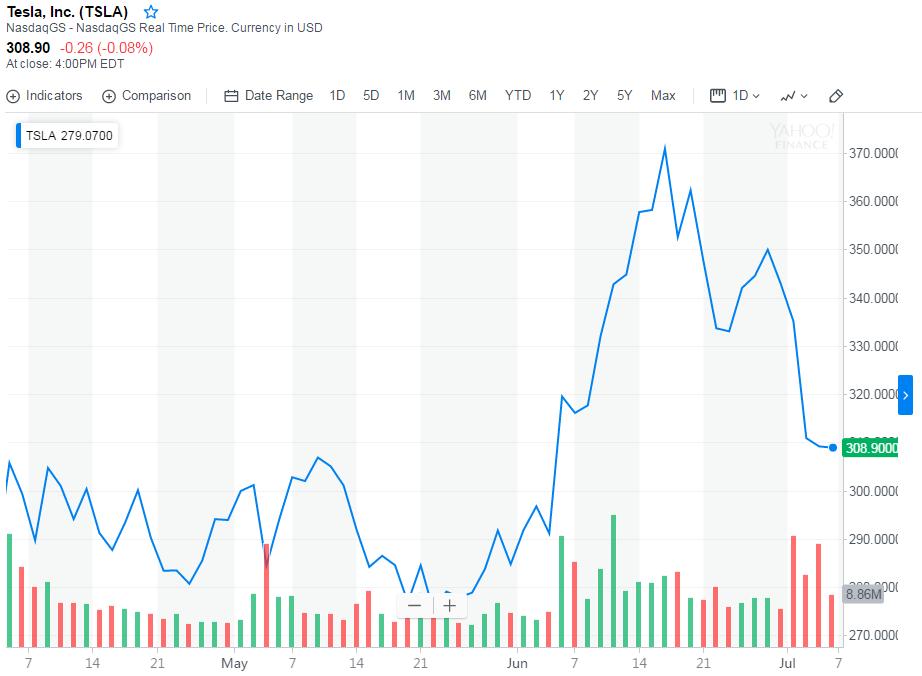 特斯拉全线上调在华产品售价,Model X低配版提价至92.72万元