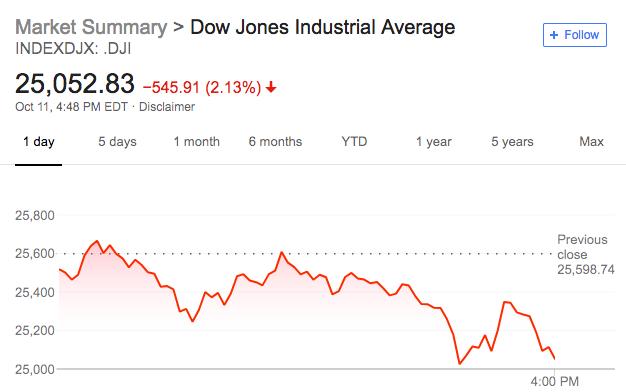 """对于近期美股的大跌,特朗普称""""我认为这次股市的修正是由美联储造成的。美联储太激进了,他们正在犯下大错误。美联储有点聪明过头了。"""""""