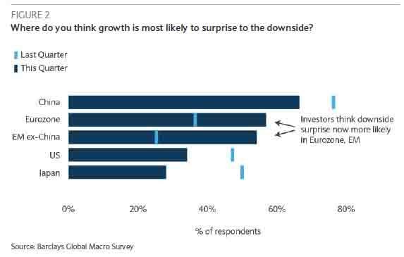 巴克莱调查:4年来首次,机构投资者集体看空全球经济