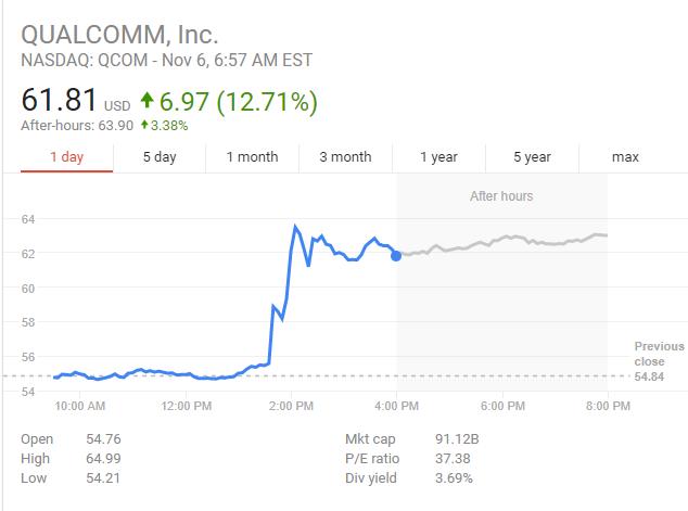 上周五(11月3日)媒体消息称博通将寻求并购芯片制造商高通,收购案价值或超千亿美元。当日高通股价跳涨12.71%。