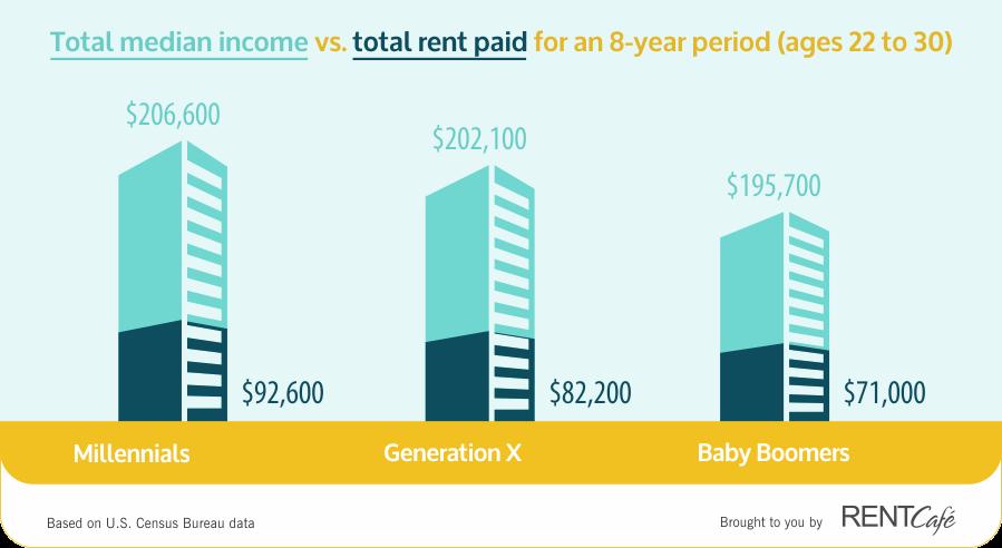 虽然千禧一代的收入要高于X世代及婴儿潮世代(8年间总收入中位数在20.66万美元),但他们的租金负担比例也更高。