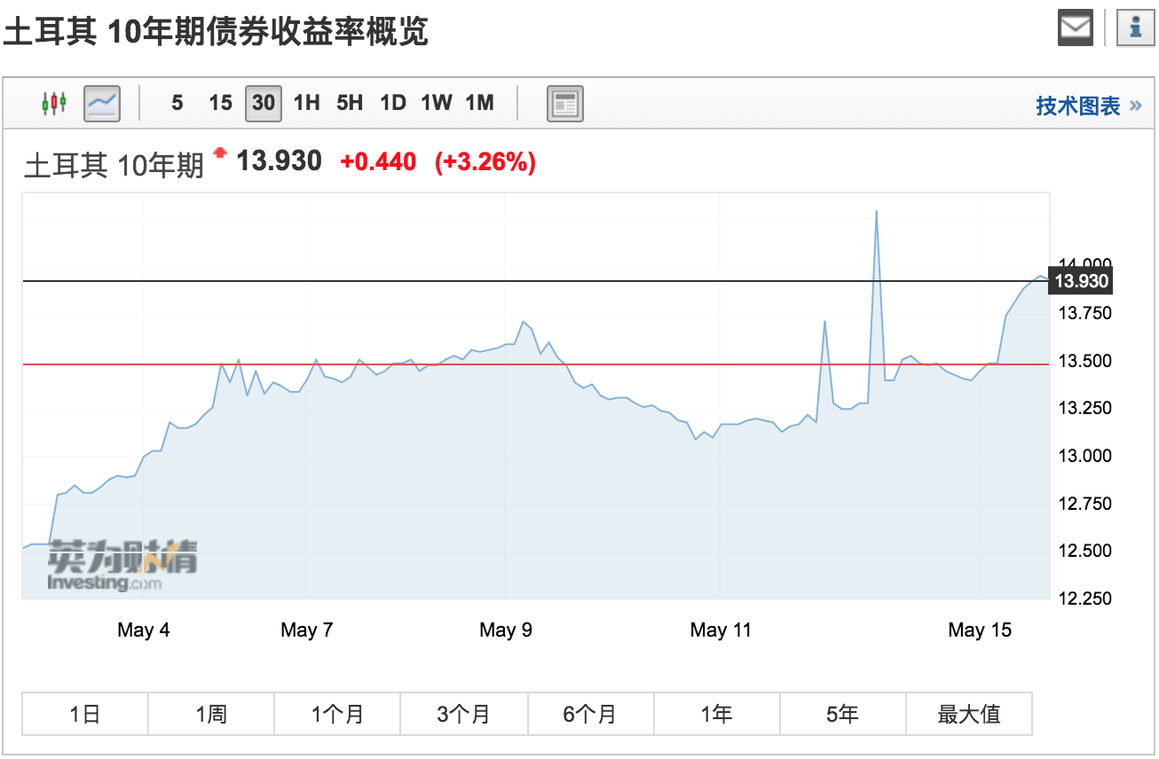 美元今天势头强劲,美元指数最高一度冲破93关口,现报92.94。