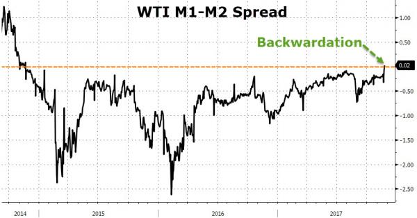 金融博客Zerohedge援引美银美林分析师发言表示,北美原油库存过多仍是原油市场的致命弱点,WTI原油价格将承负面影响。