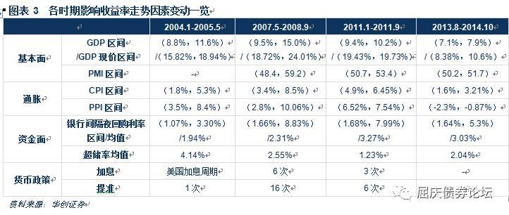以史为镜 10年期国债收益率破4%并不意外